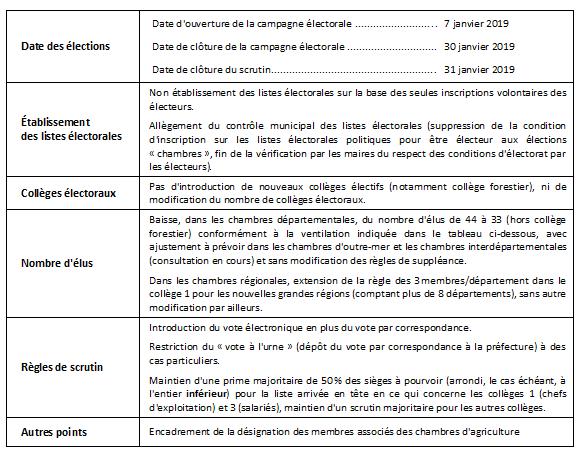 Elections des chambres d 39 agriculture en 2019 vosges - Chambre d agriculture des vosges ...